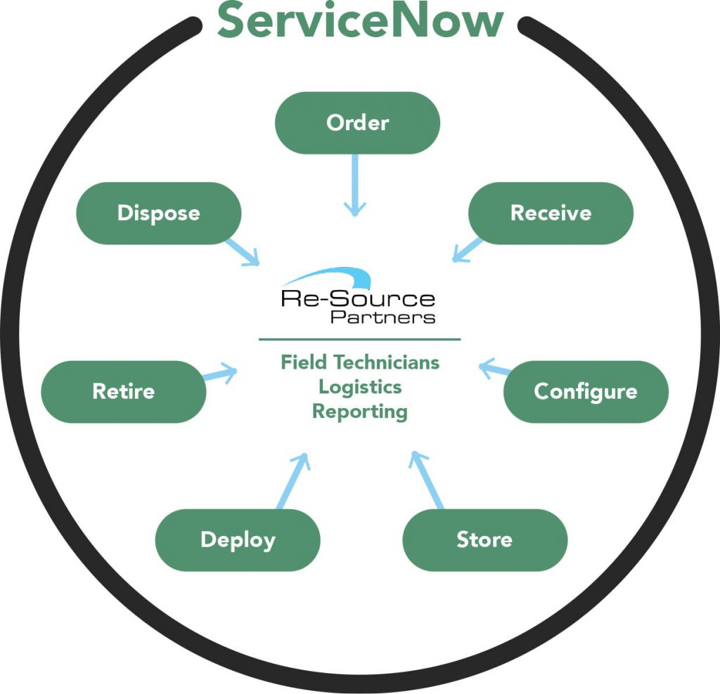 ServiceNow solution cycle