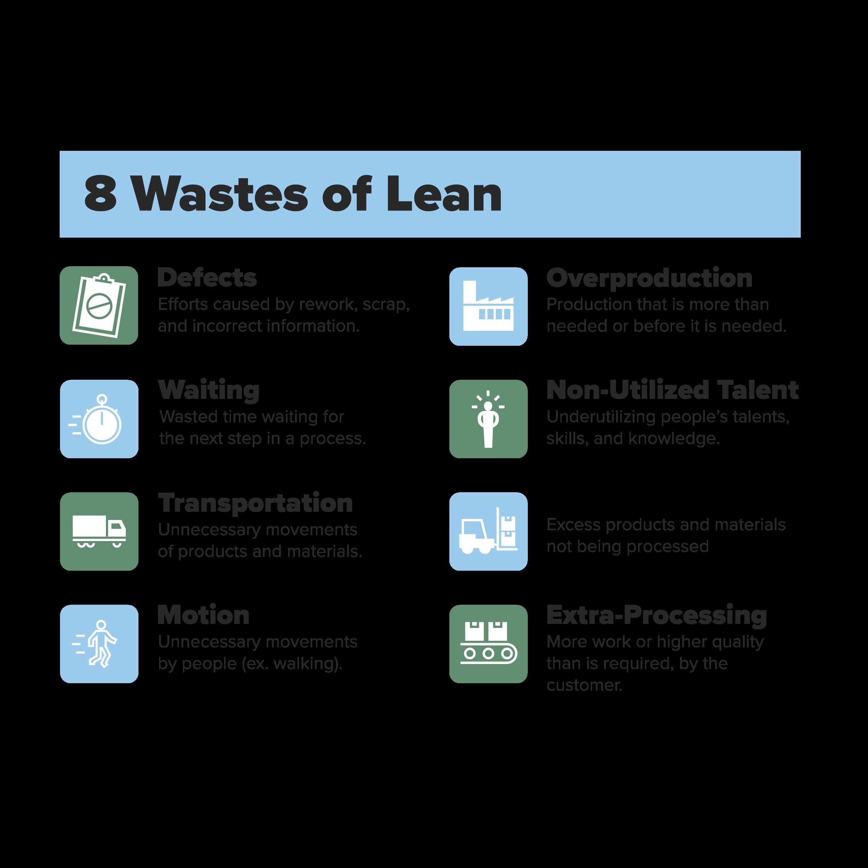 8 wastes of hardware asset management